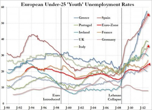 2008 EU Unemployment Graph Trends