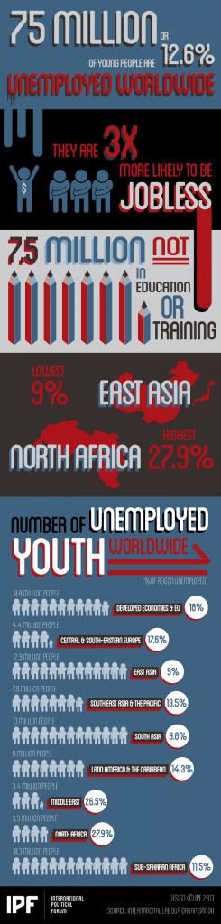 infograma_desempleo_juventud_mundial