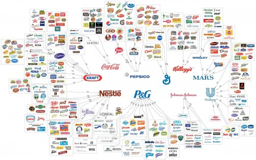 Mapa 10 empresas que controlan la comida
