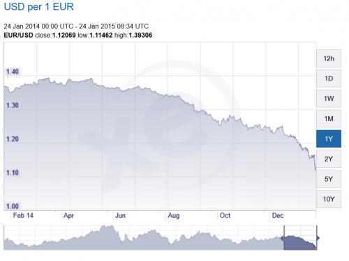 EUR-USD Grafico 1 ano