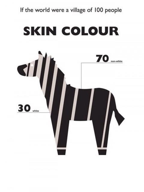 Mundo de 100 Personas - Color de Piel