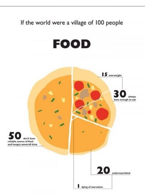 Mundo de 100 Personas - Comida