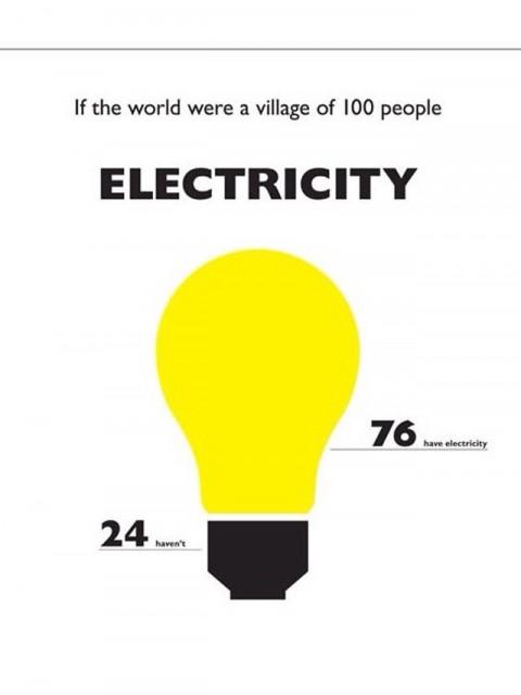 Mundo de 100 PersoMundo de 100 Personas - Electricidadnas - Electricidad