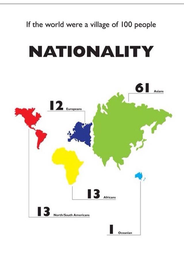 Mundo de 100 Personas - Nacionalidad