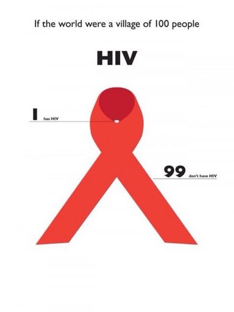 Mundo de 100 Personas - SIDA