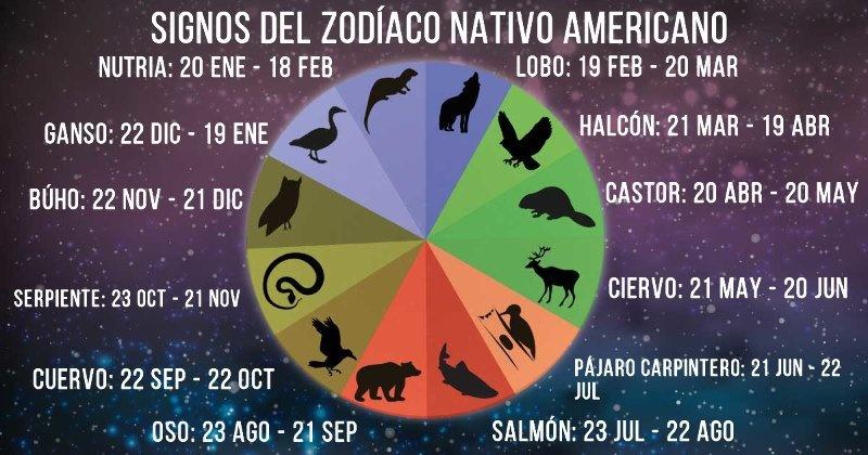 zodiaco nativo americano