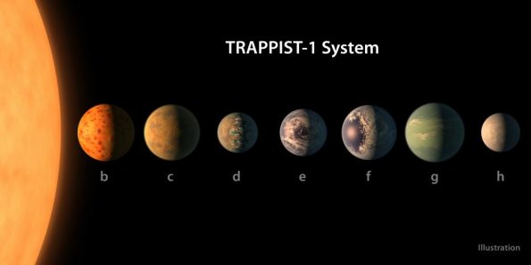 Trappist 1 Sistema Solar