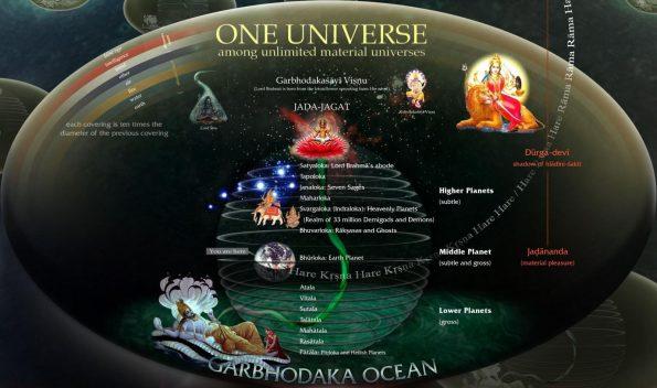 Lokas - Reinos del Hinduismo Vedico