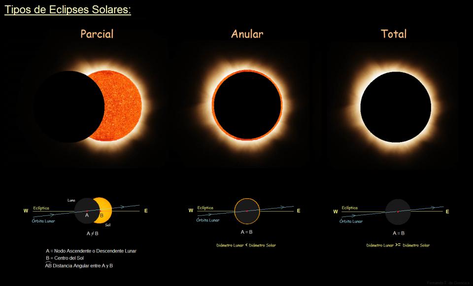 Tipos de Eclipses Solares